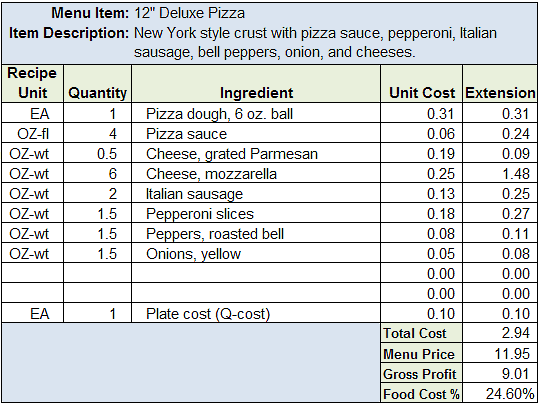 Spot food cost problems by knowing your ideal food cost forumfinder Gallery