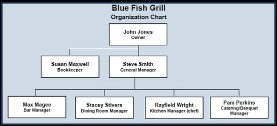 Restaurant Kitchen Organization Chart restaurant organization chart - ex