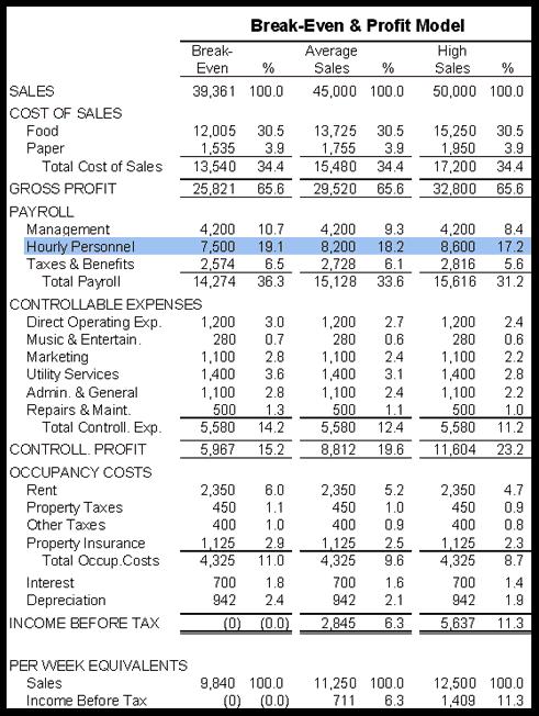 restaurant expense spreadsheet