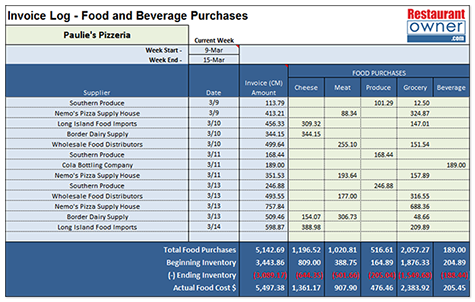 How to Use Weekly Prime Cost Tracking in Your Restaurant