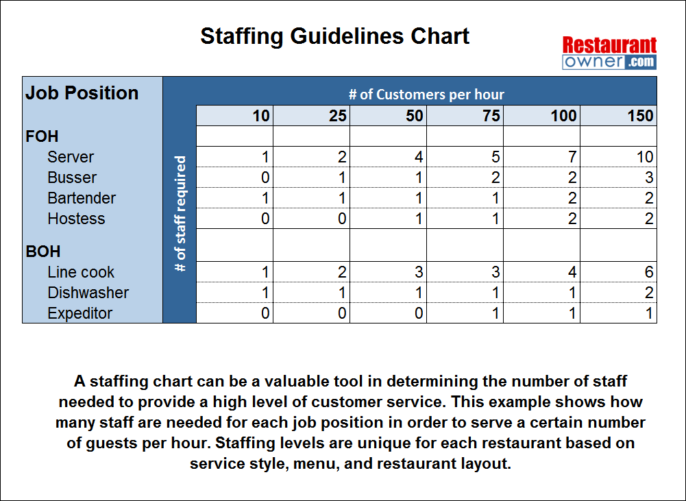Staffing Guideline Chart