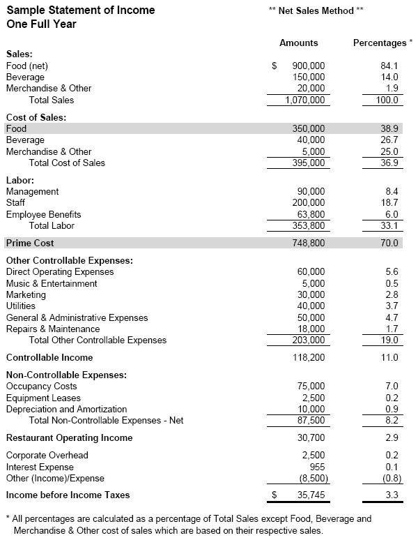 accounting methods for discounts and comps
