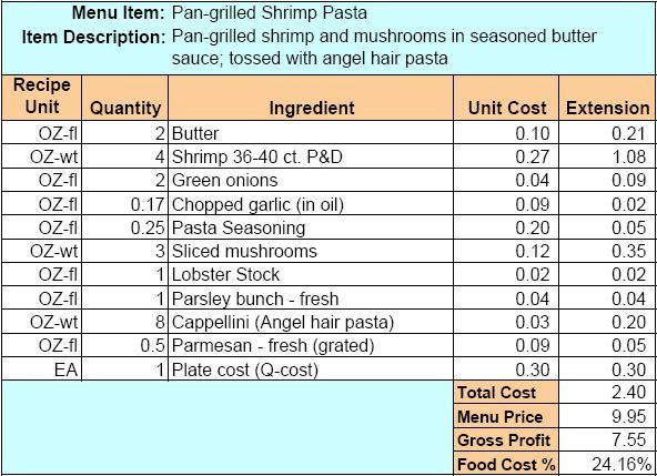 Menu Recipe Cost Spreadsheet Template – Sample Recipe Card