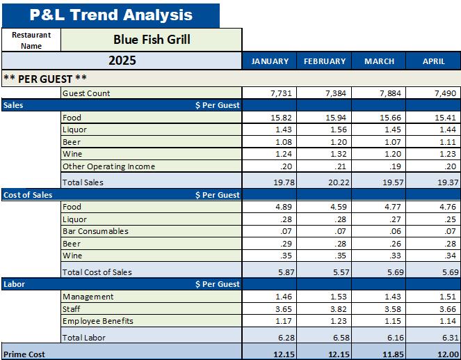 Restaurant P L Trend Analysis Monthly