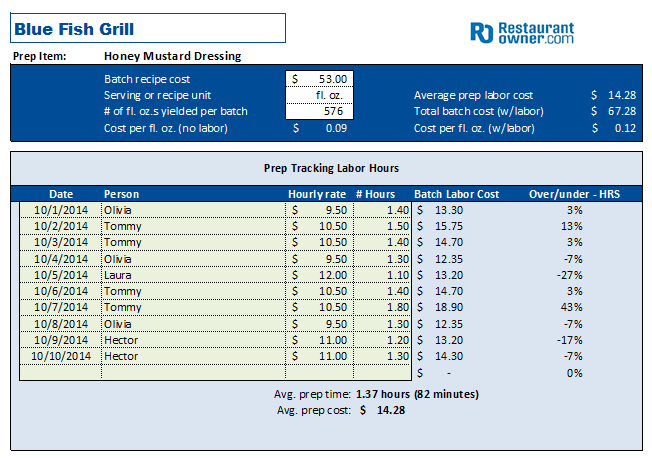Prep Labor Cost Calculator