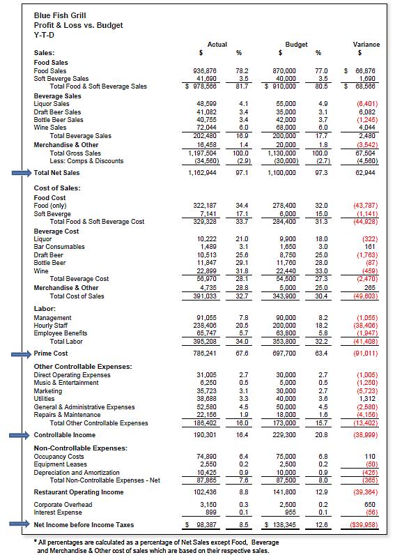 restaurant monthly expenses spreadsheet