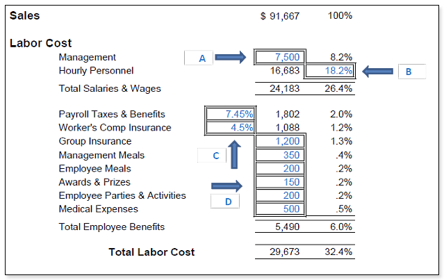 How to Create a Realistic Budget For Your Restaurant