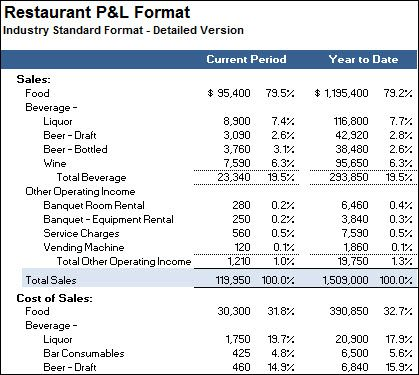 restaurant p and l template thevillas co