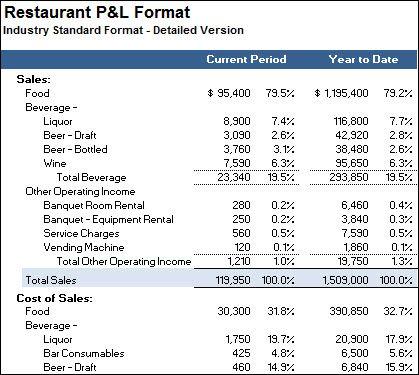 restaurant profit and loss
