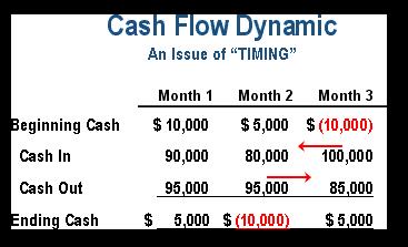 restaurant cash flow statement