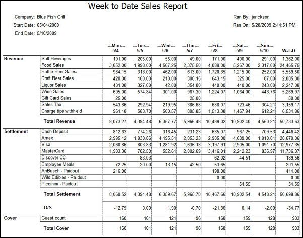 Prime Cost Wizard Daily Sales Report