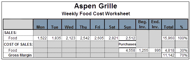 how better inventory management weekly food costing can lower your