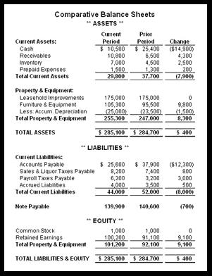 how to read a restaurant balance sheet