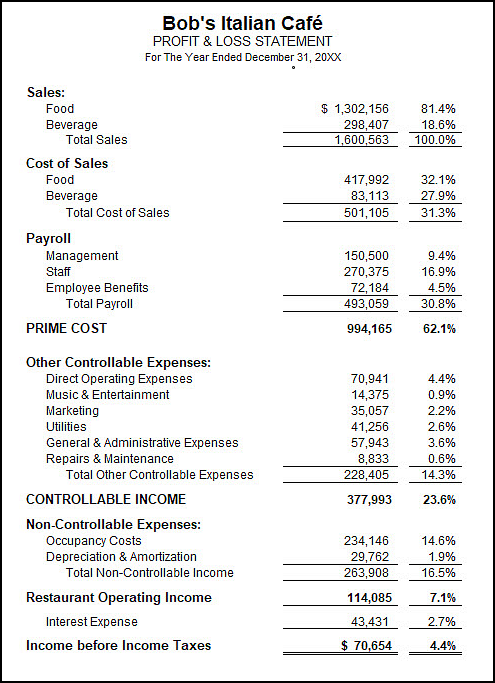 restaurant profit and loss statement