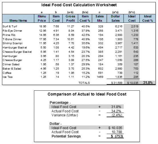 Recipe costing basics how to calculate the cost of your menu items an ideal food cost calculation worksheet forumfinder Images