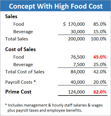 restaurant rules of thumb how does your operation measure up to