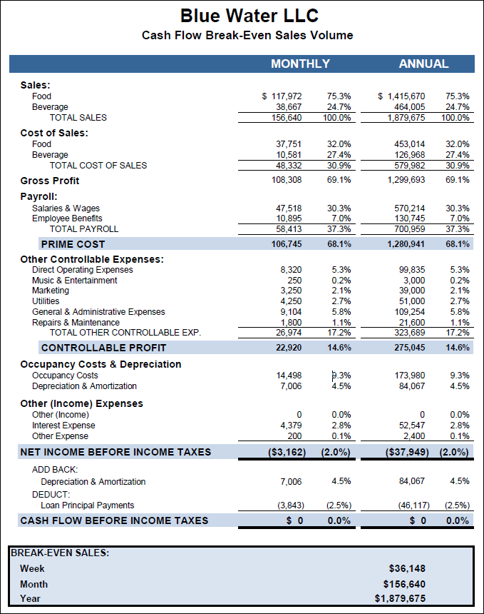 Business plan financials model tableservice download the tableservice business plan financial sample flashek Gallery
