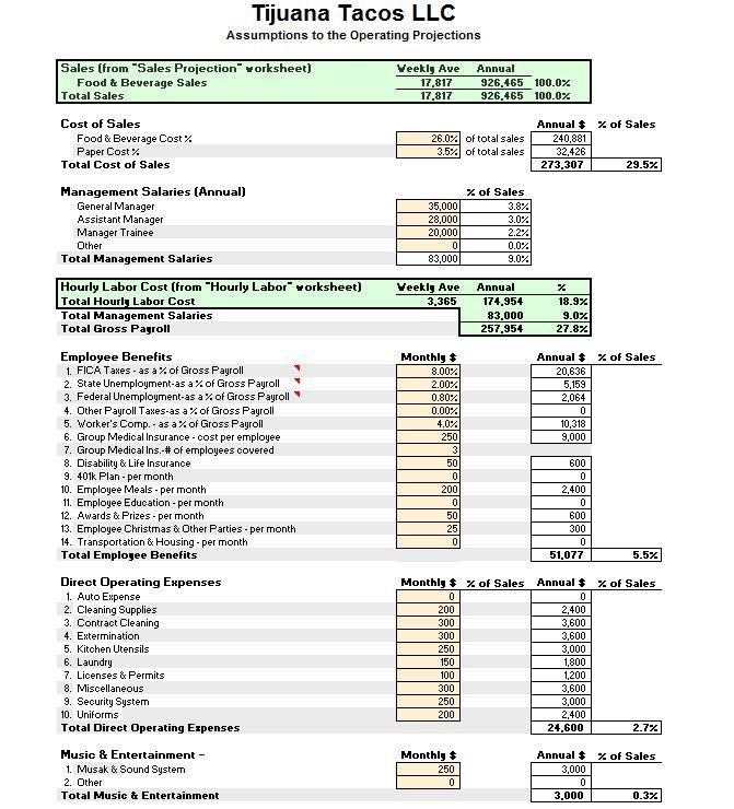 business plan financials